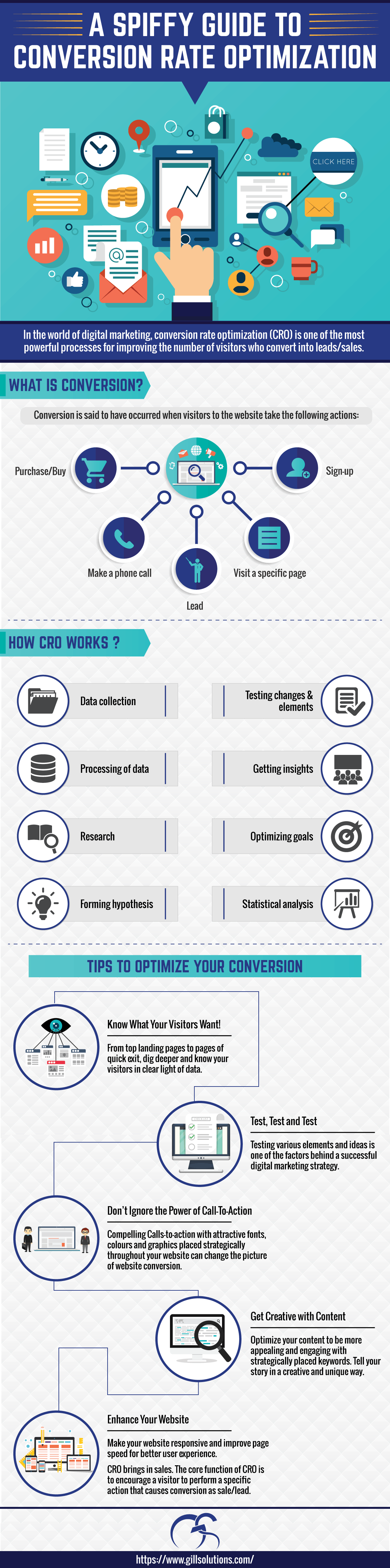 Conversion Rate Optimization's Contribution to Digital Marketing